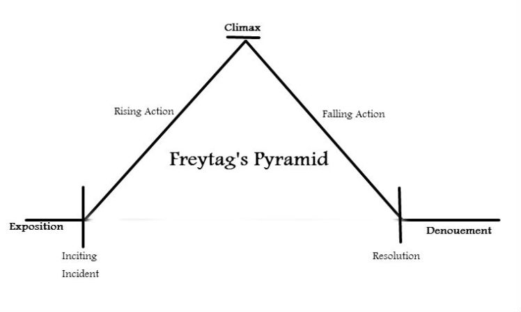 Freytag s pyramid the editing hart for Story pyramid template